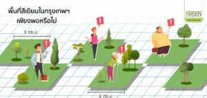 พื้นที่สีเขียว 3 ตร.ม. ต่อคน เพียงพอหรือไม่?